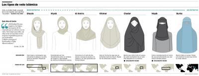 Tipo de velo islámico