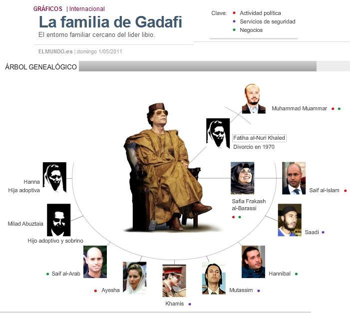 La familia de Gadafi